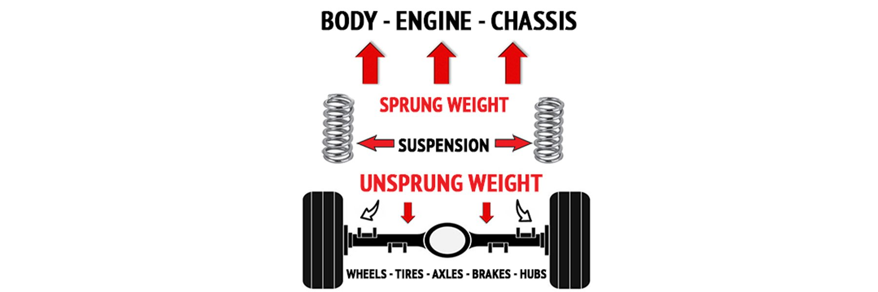 wheels, tires, axles, brakes, hubs, unsprung, weight, body, engine, chassis, suspension